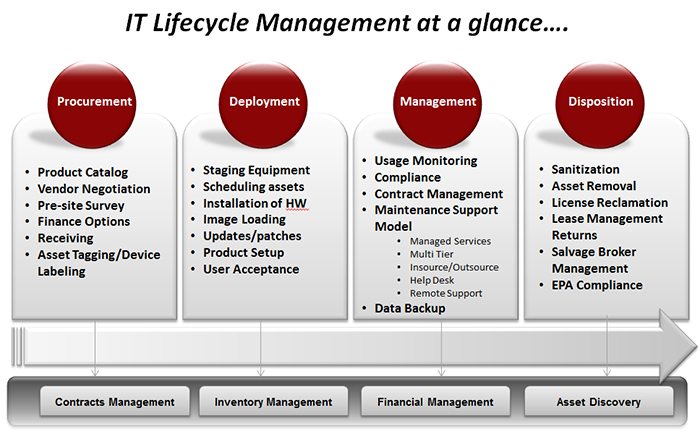 it lifecycle